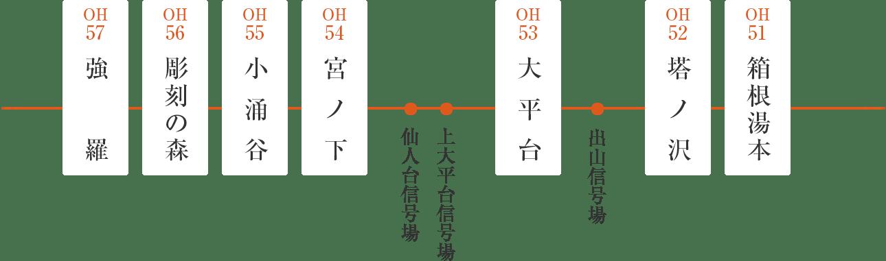 箱根登山鉄道路線図