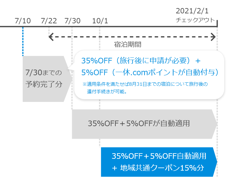 Go To トラベルのスケジュール